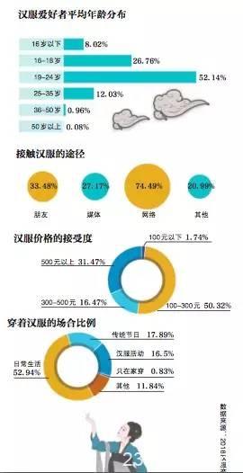 急速膨胀的汉服产业:规模超10亿,有店铺订单排到后年
